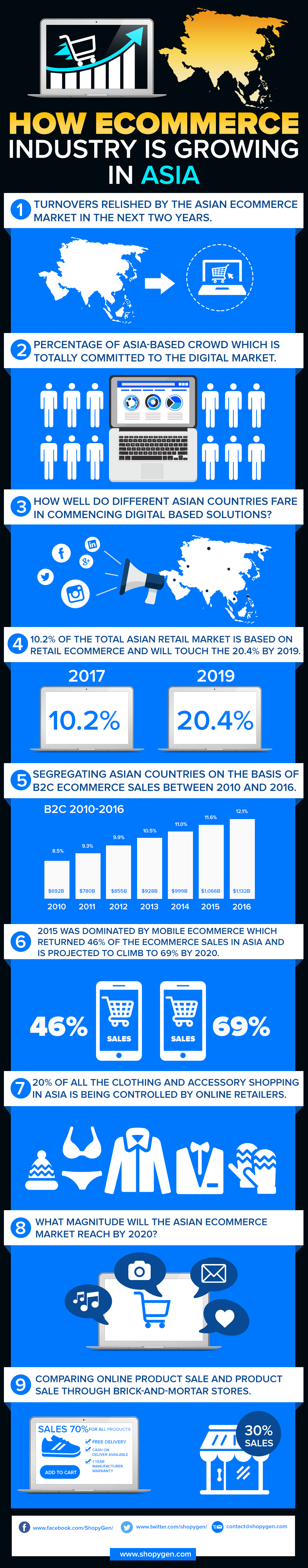How Ecommerce Industry is Growing in Asia