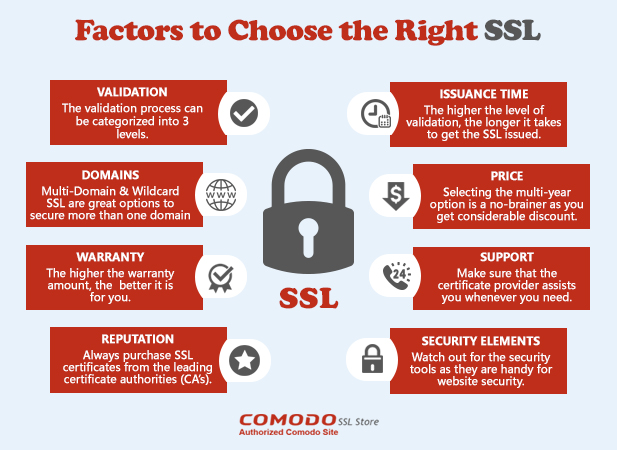 Choose the correct SSL Provider
