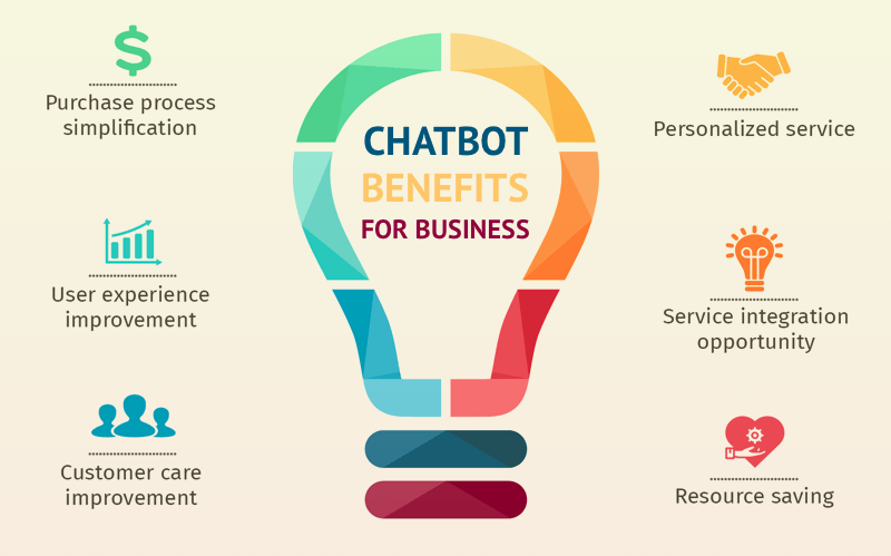 chatbot in business benefits