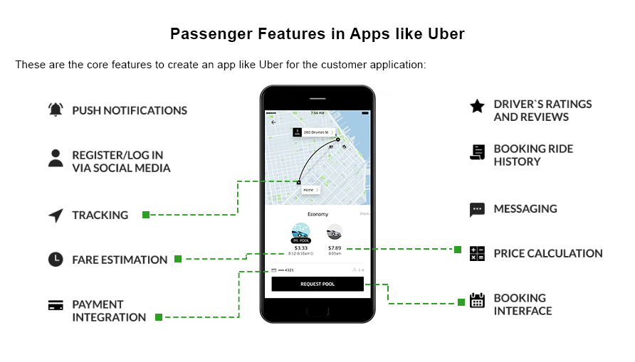 Passenger features in Uber app