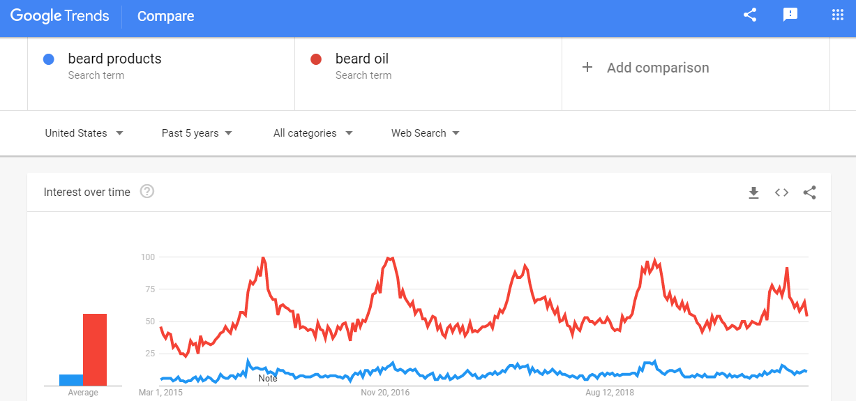 Google trends-beard oil
