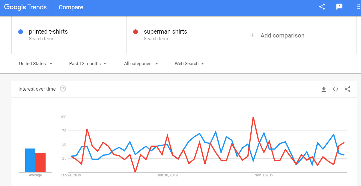 Google trends- tshirt
